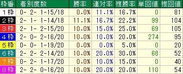 武蔵野ステークスデータ2枠順