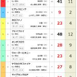 2017年1月28日京都8R 単勝1.3倍が華麗に飛んだ!!