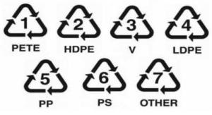 Symbolika plastů