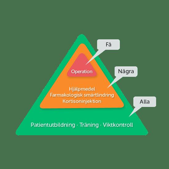 artrosbehandling_pyramid