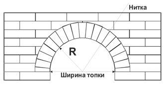 Yarı-Rus kemeri