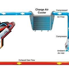 turbo airflow diagram [ 1500 x 900 Pixel ]
