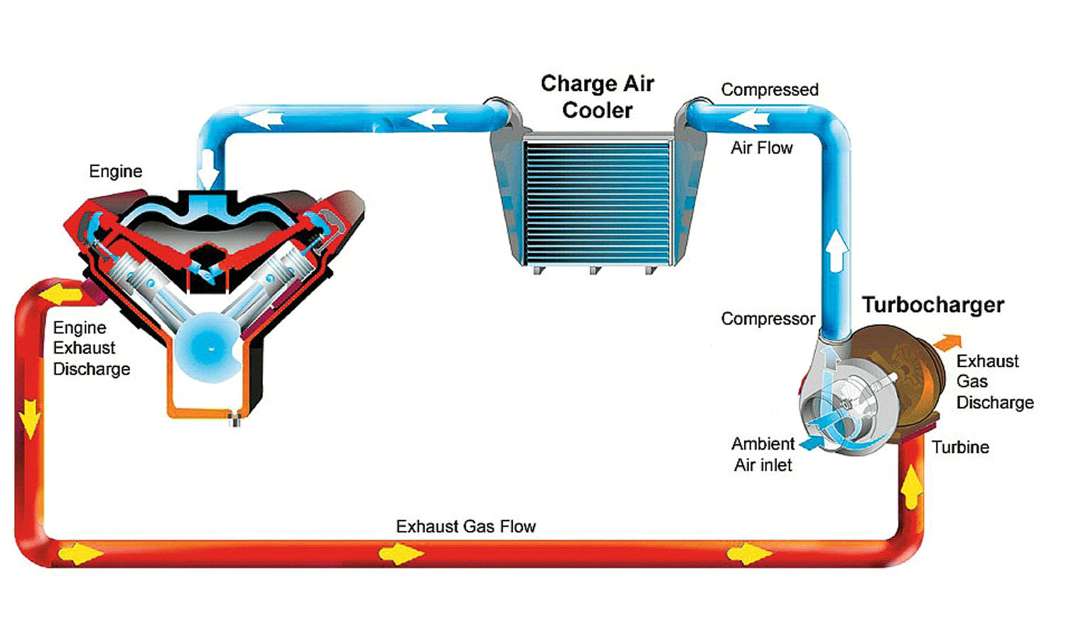 hight resolution of turbo airflow diagram