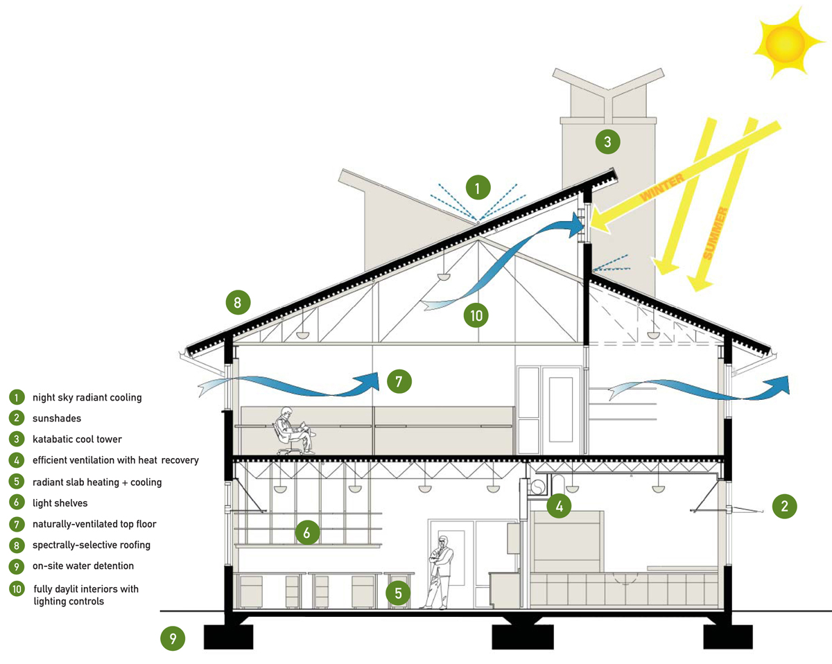 Best Kitchen Gallery: How To Design An Energy Efficient Home Blueprints of Modern Energy Efficient Home Construction on rachelxblog.com