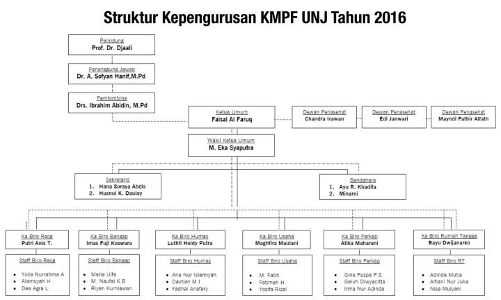 Struktur organisasi KMPF UNJ periode 2016.