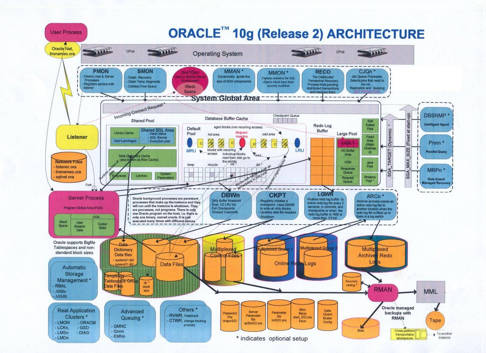 obiee architecture diagram cat5 type a wiring oracle database 12c