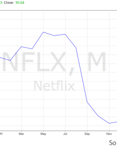 Nflx stock price trend also lessons in how to lose customer trust from netflix and instagram rh kamrans wordpress