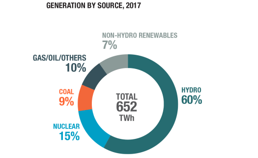 generation-by-source-electricity_03-2019.png