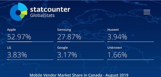 statcounter_mobile_vendor_market_share_canada_august-2019