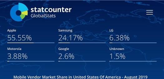 statcounter_mobile_vendor_market_share_usa_august-2019