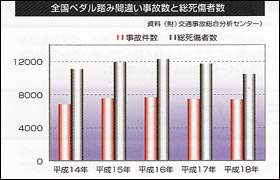 ペダルの踏み間違い事故と死者数