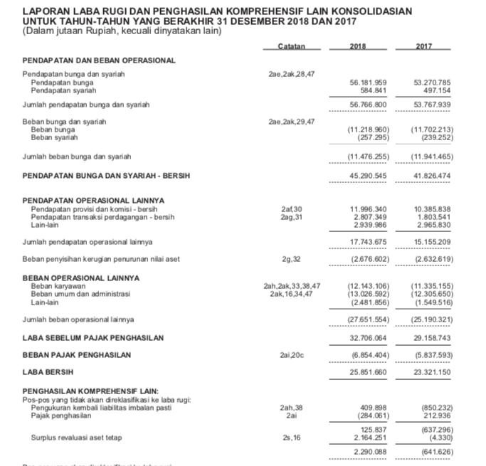 contoh potongan laporan keuangan BBCA