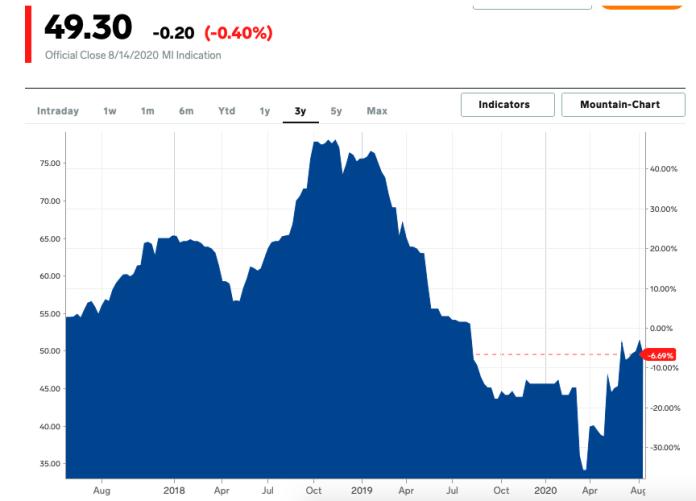 Kanala ID - grafik harga batu bara