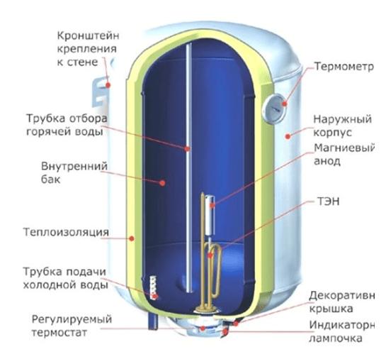 θέρμανση νερού να συνδέσετε