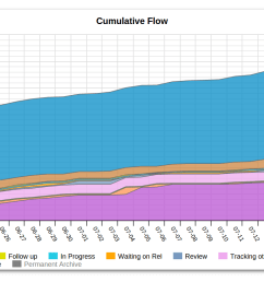 cumulative flow diagram [ 1500 x 750 Pixel ]