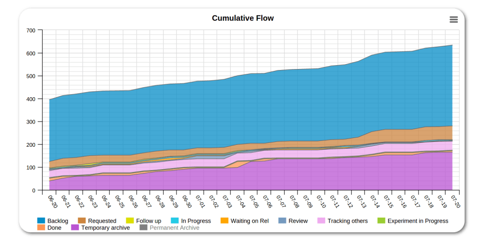medium resolution of cumulative flow diagram