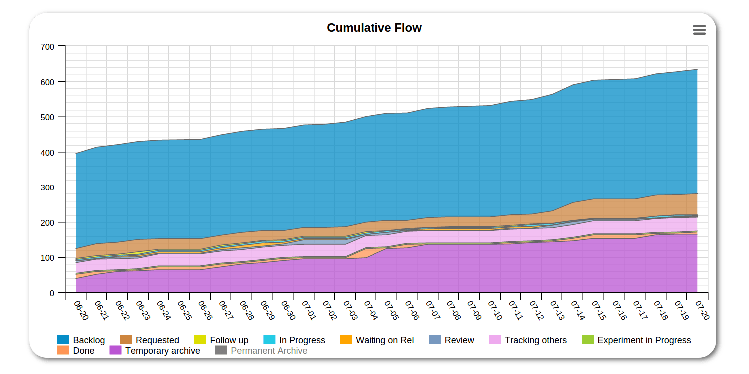hight resolution of cumulative flow diagram
