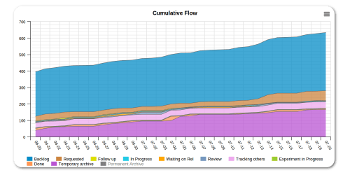 small resolution of cumulative flow diagram
