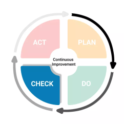 Pdca Cycle Diagram Wiring For House Lighting What Is Plan Do Check Act This Probably The Most Important Stage Of If You Want To Clarify Your Avoid Recurring Mistakes And Apply Continuous Improvement