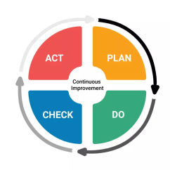 Pdca Cycle Diagram Network Schematic What Is Plan Do Check Act An Iterative Approach For Continually Improving Products People And Services It Became Integral Part Of Known Today As Lean