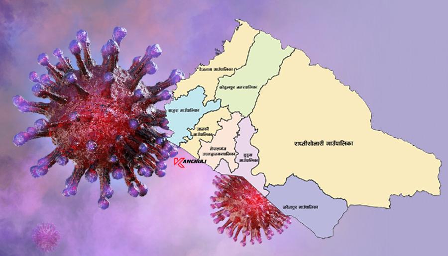 बाँके कोरोना अपडेट: १ सय ८१ संक्रमित, १ को मृत्युु, २७ जना निको