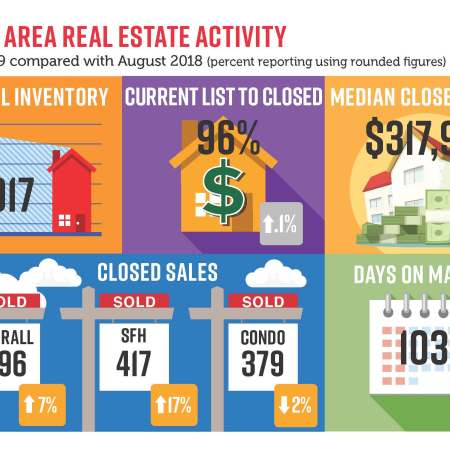 Comparison of real estate activity