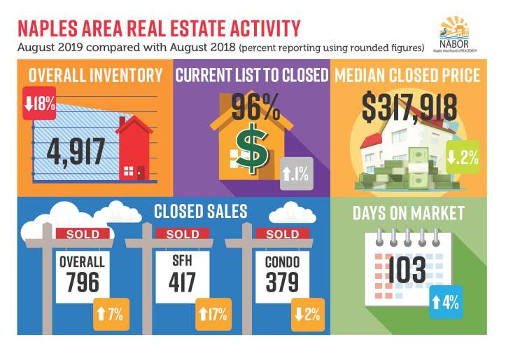 Naples Real Estate Aug 2019