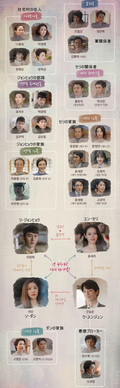 韓国ドラマ-愛の不時着-相関図