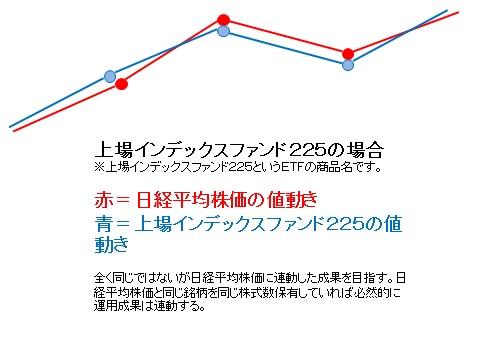 日本の大株主の日銀|なぜ日銀はETFを買い付け(購入)しているの?