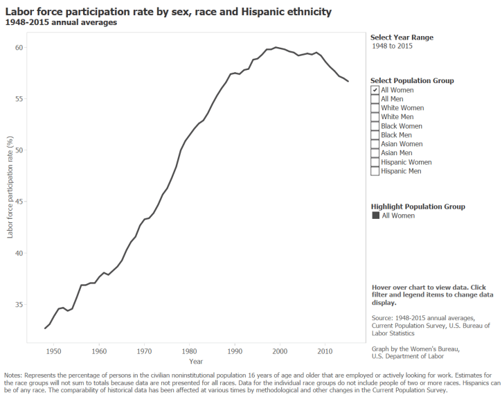 LFPR by sex, race, and Hispanic ethnicity, 1948-2015 (1)