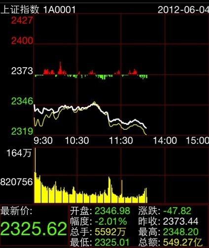 2012年6月4日A股市场