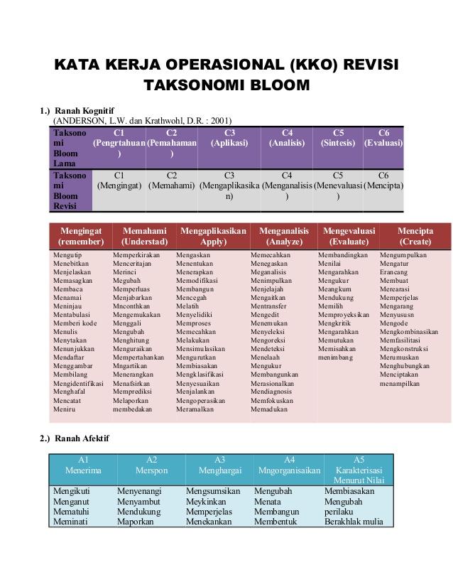 Taksonomi Bloom Revisi 2017 : taksonomi, bloom, revisi, TAKSONOMI, BLOOM, (RANAH, KOGNITIF,, AFEKTIF,, PSIKOMOTOR), NUSANTARA