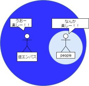 逆エンパスのエネルギーの影響力図