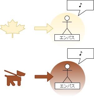 エンパスの適職図