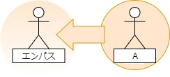 エンパス同化 図