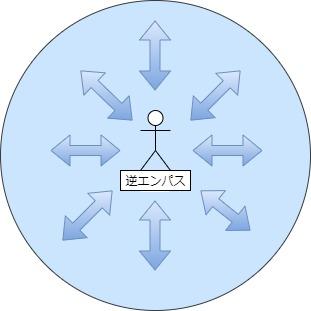 逆エンパスの自己洞察図