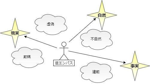 逆エンパスの直観力図