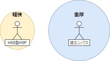 HSS型HSPと逆エンパスのエネルギー比較