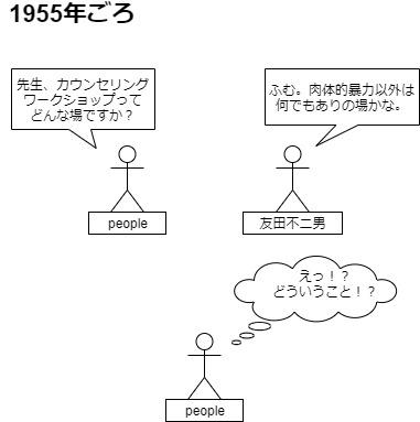 友田不二男とエンカウンターグループ_ワークショップ図