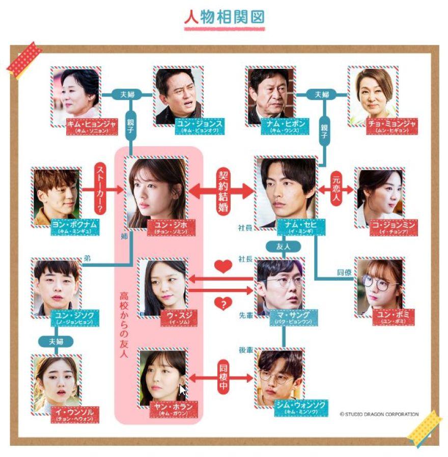 韓国ドラマ【この恋は初めてだから】の相関図とキャスト情報