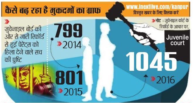 अपराध की ओर कानपुर के टीनएजर्स
