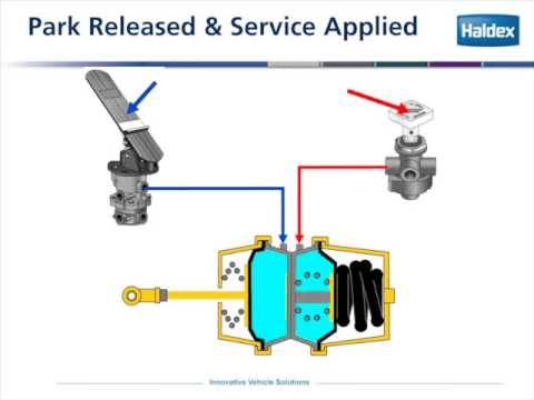 Haldex Basic Air Brake System Training - Part Six: Primary System