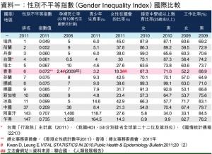 男女平等系列之一:概念篇‧指標分析:男女平等爭論多實踐難