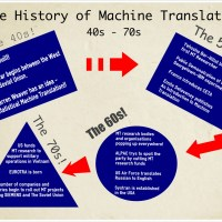 The History of Machine Translation Pt.1