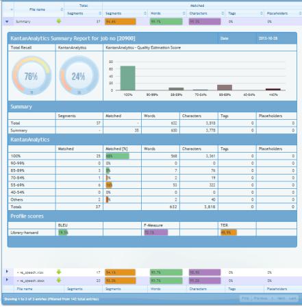 KantanAnalytics dashboard