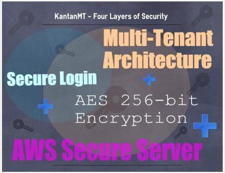 KantanMT security