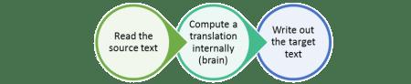 KantanMT, Translator process Taus 2010