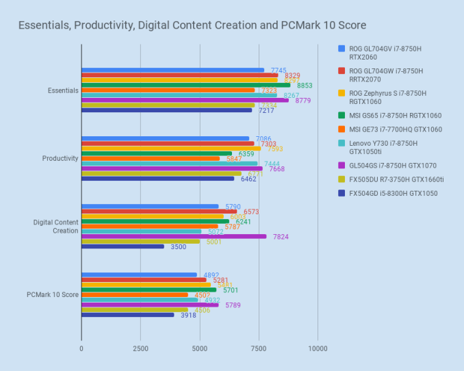 Essentials, Productivity, Digital Content Creation and PCMark 10 Score (1).png