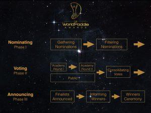 Process_Flow_world-paddle-awards_kanu-zum-frühstück