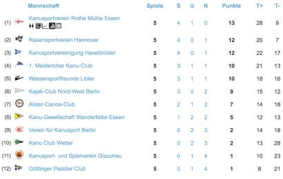 Kanu-Polo Bundesliga: KRM Essen und ACC Hamburg führen die Tabelle an